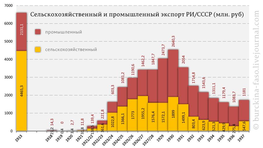 Сельскохозяйственный-и-промышленный-экспорт-РИ-СССР-(млн.-руб)