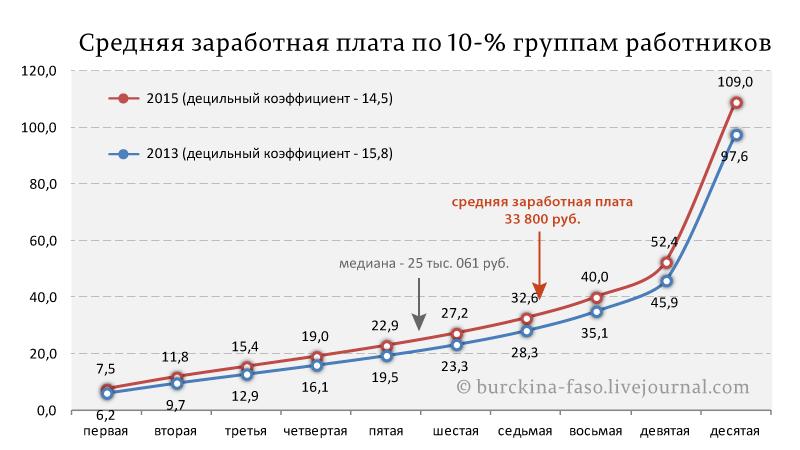 Средняя-заработная-плата-по-10-%-группам-работников