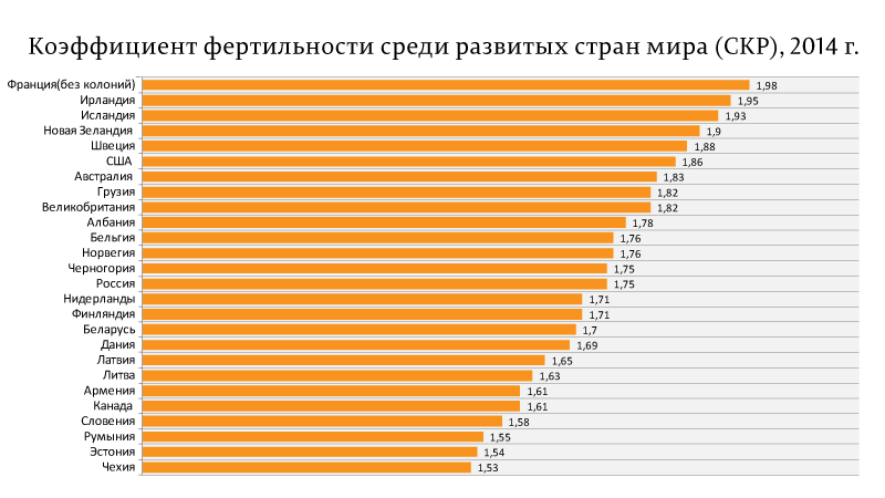 Коэффициент-фертильности-среди-развитых-стран-мира-(СКР),-2014-г.