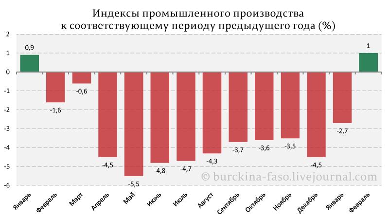 Индексы-промышленного-производства