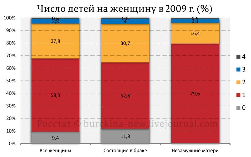 Число-детей-на-женщину-в-2009-г.-(%)