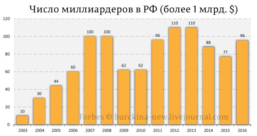 Число-миллиардеров-в-РФ-(1-млрд.-$+)