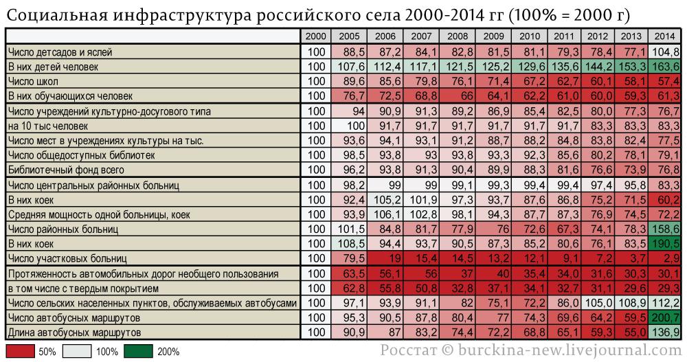 Социальная-инфраструктура-российского-села-2000-2014-гг