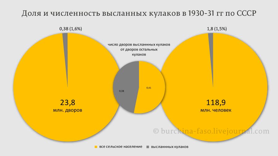 Доля-и-численность-высланных-кулаков-в-1930-31-гг-по-СССР