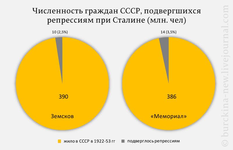 Численность-граждан-СССР,-подвергшихся