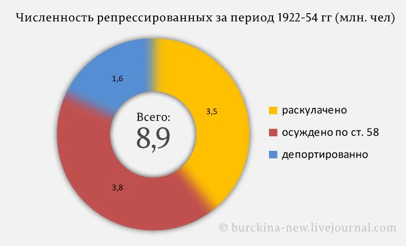 Численность-репрессированных-за-период-1922-54-гг-(млн.-чел)