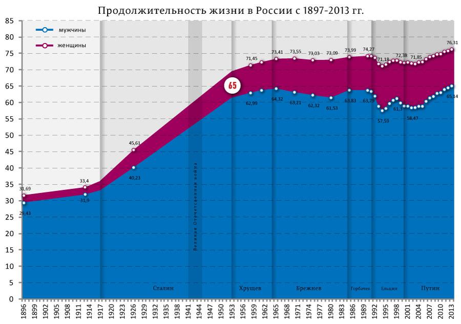 продолжительность-жизни-в-РФ-с-1897-2013_01