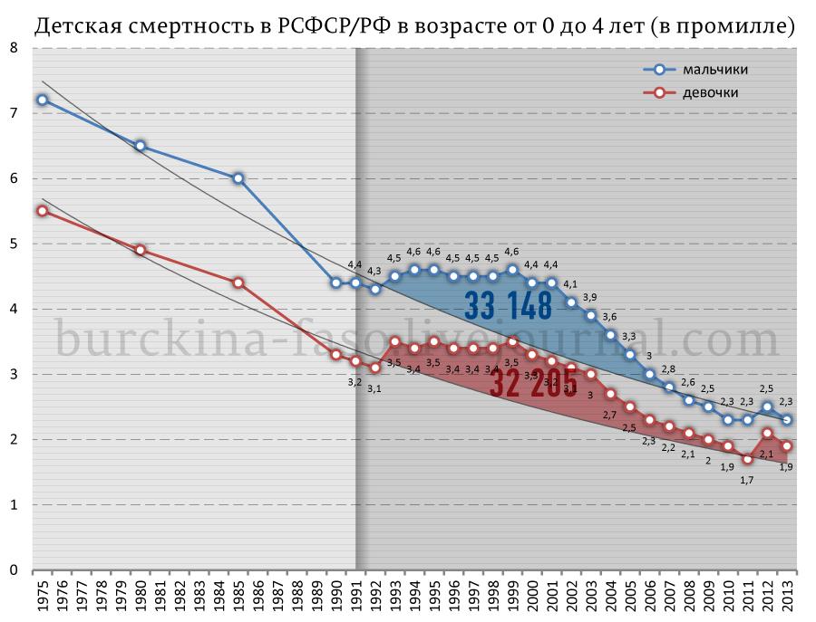 Детская-смертность-в-РСФСР-РФ-в-возрасте-от-0-до-4-лет