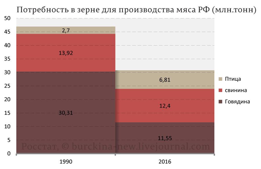 Потребность-в-зерне-для-производства-мяса-РФ-(млн.тонн)