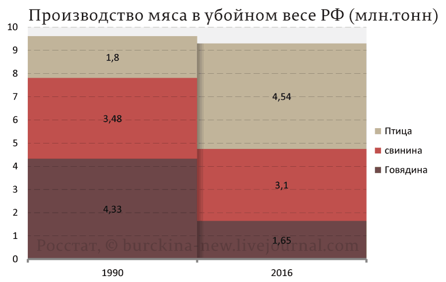 Производство-мяса-в-убойном-весе-РФ-(млн.тонн)