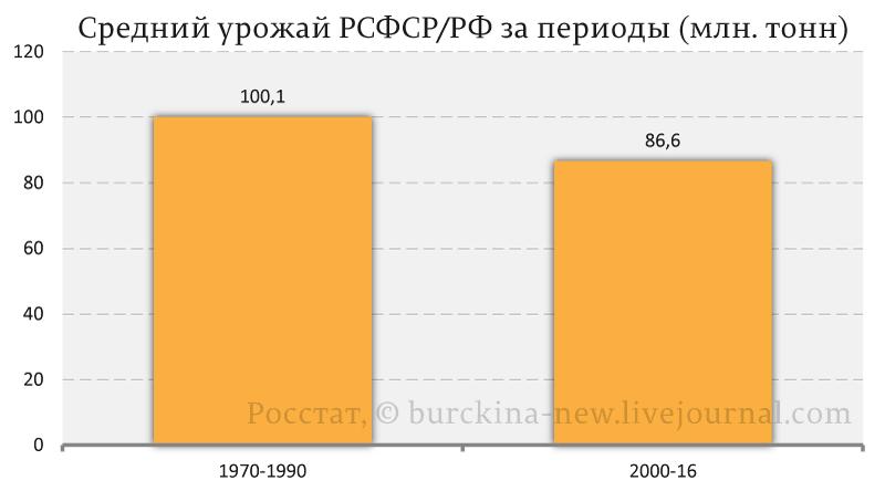 Средний-урожай-РСФСР-РФ-за-периоды-(млн