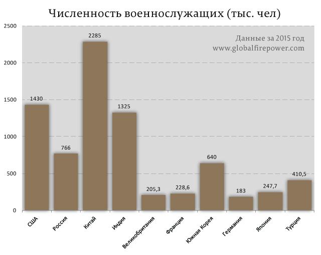 Численность-военнослужащих-(тыс.-чел)