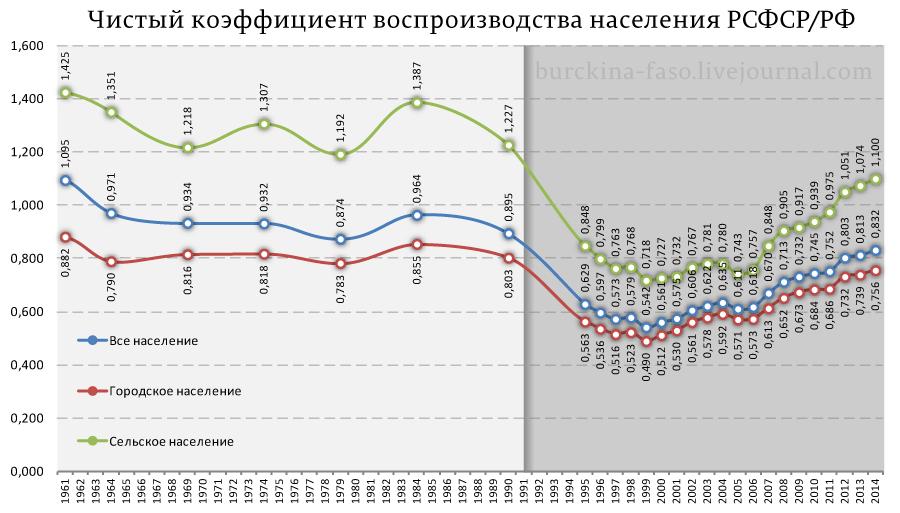 Чистый-коэффициент-воспроизводства-населения