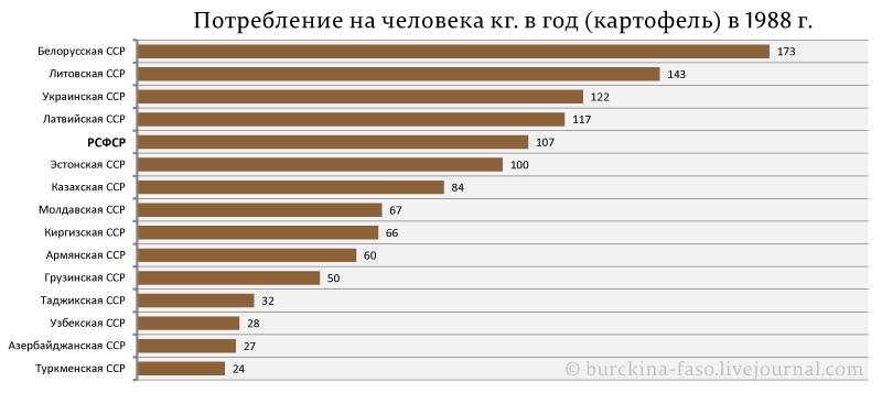 Потребление-на-человека-кг.-в-год-(картофель)-в-1988-г.