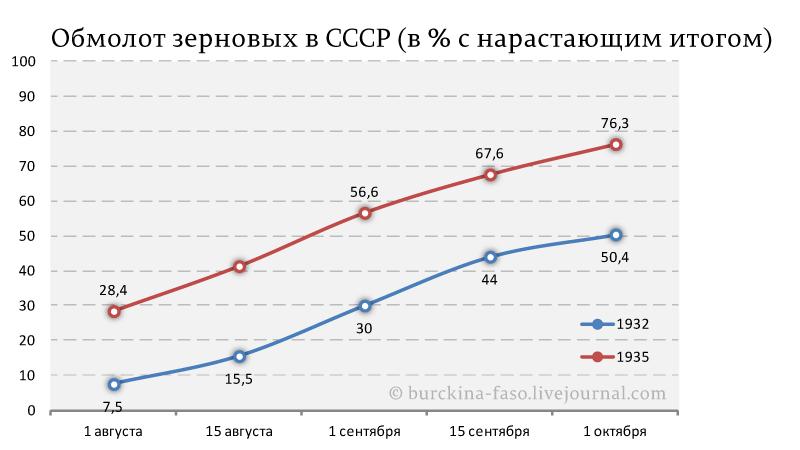 Обмолот-зерновых-в-СССР-(в-%-с-нарастающим-итогом)