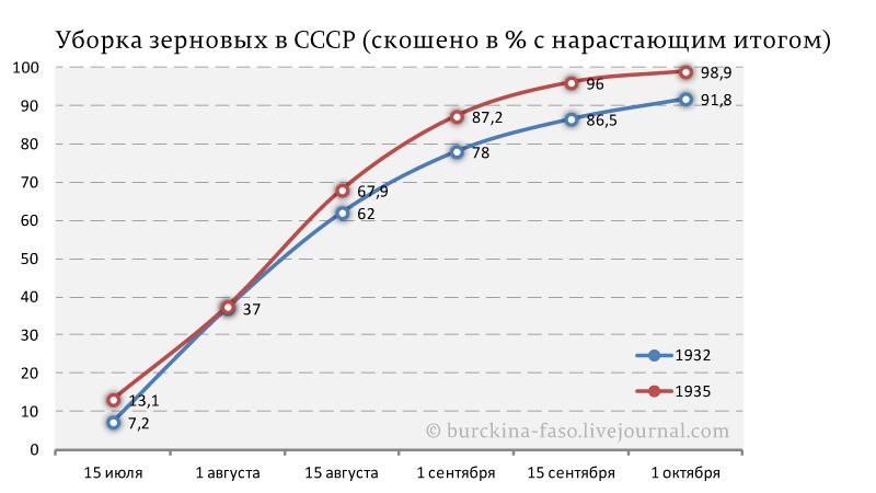 Уборка-зерновых-в-СССР-(скошено-в-%-с-нарастающим-итогом)