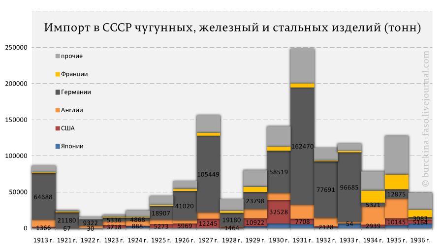 Импорт-в-СССР-чугунных,-железный-и-стальных-изделий-(тонн)