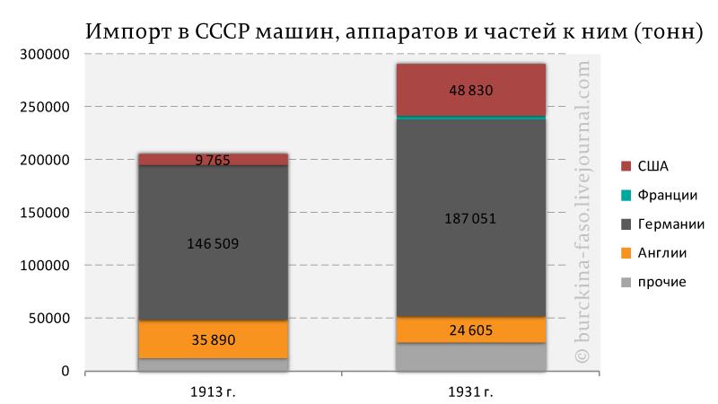 Импорт-в-СССР-машин,-аппаратов-и-частей-к-ним-(тонн)