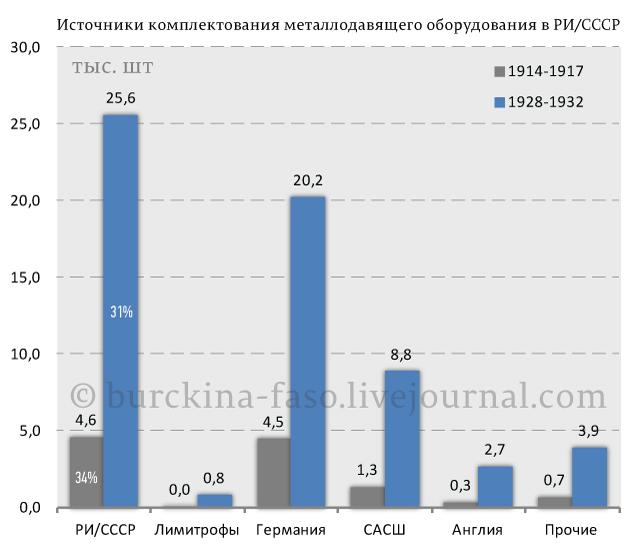 Источники-комплектования-металлодавящего-оборудования-в-РИ-СССР