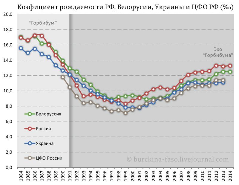 Коэфициент-рождаемости-РФ,-Белорусии,-Украины-и-ЦФО-РФ-(‰)