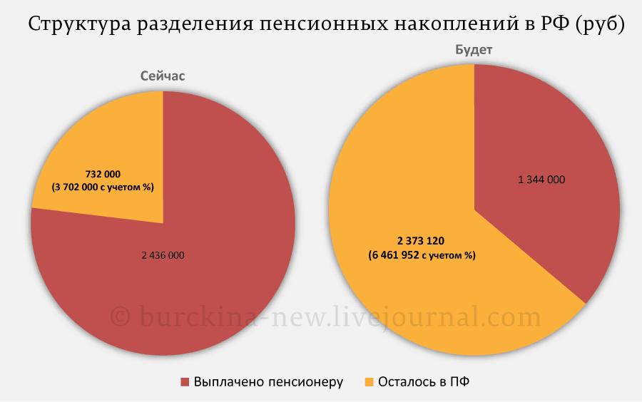 Структура-разделения-пенсионных-накоплений-в-РФ-(руб)
