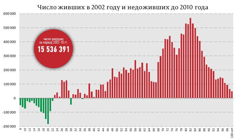 перепись 2002-2010