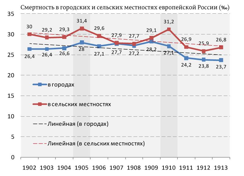 Смертность-в-городских-и-сельских-местностях-европейской-России-(‰)