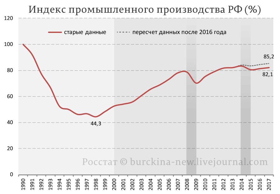 промышленное-производство-РФ-с-1990-года