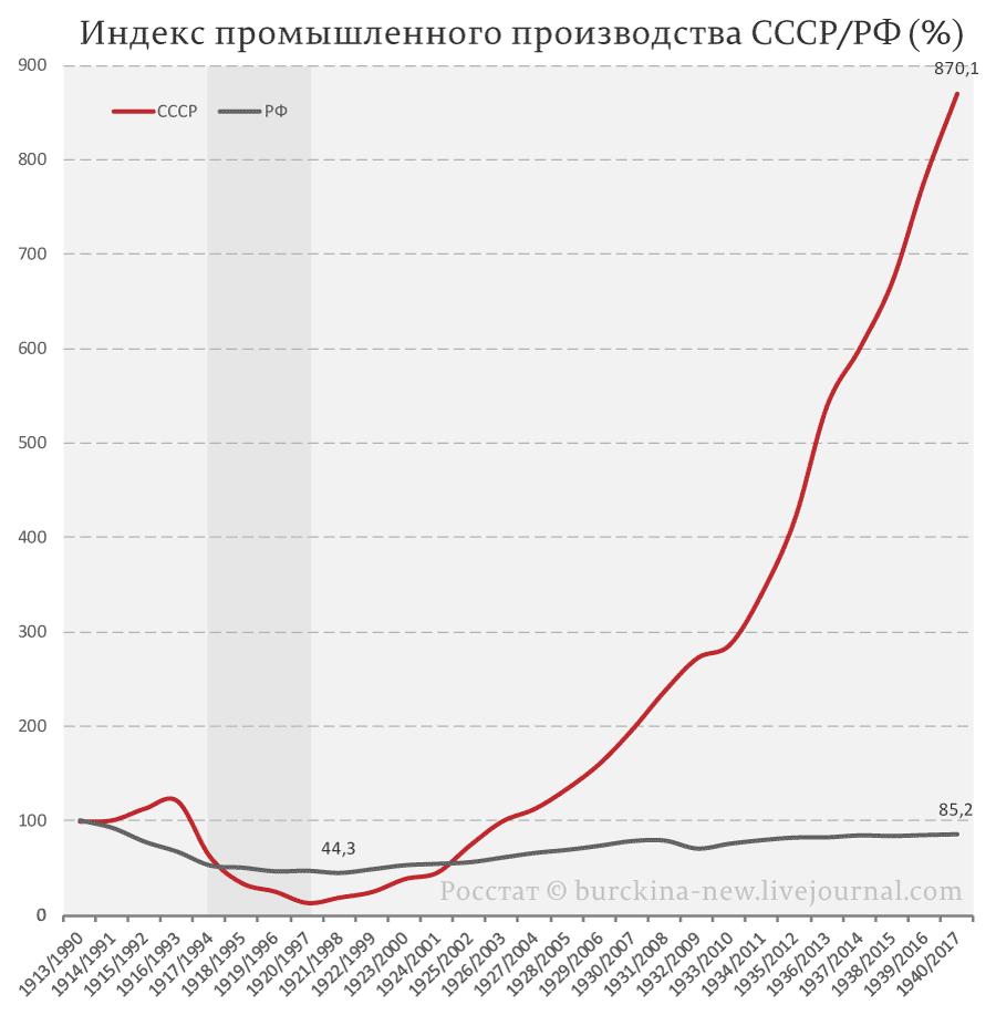 Индекс-промышленного-производства-СССР-РФ-(%)