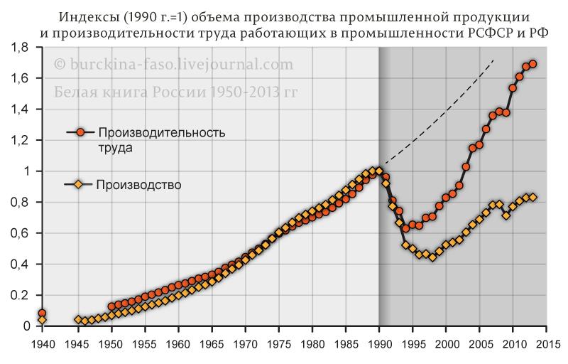 Производительность-труда-РСФСР-РФ