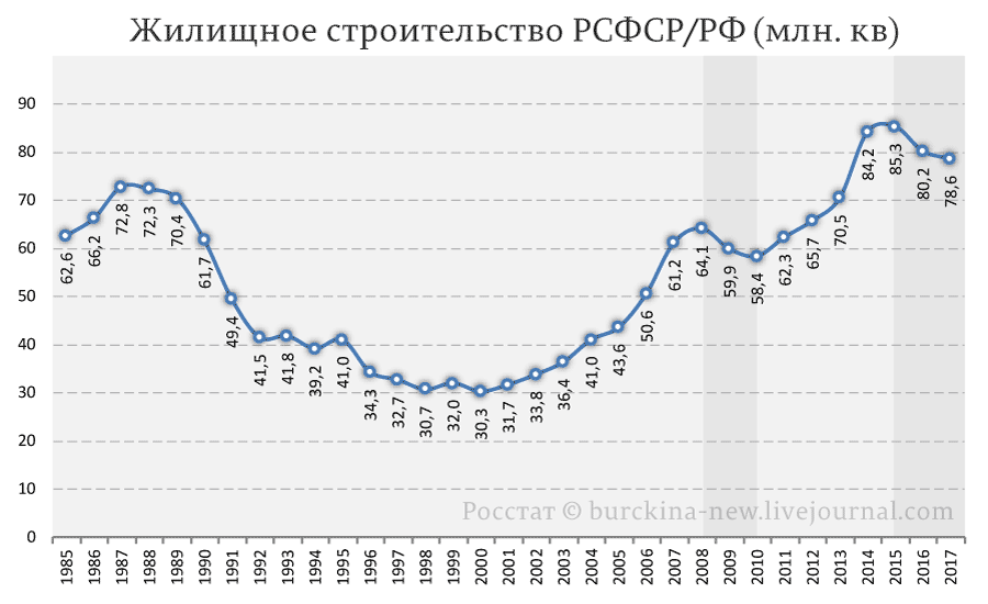 Жилищное-строительство-РСФСР-РФ-(млн.-кв)