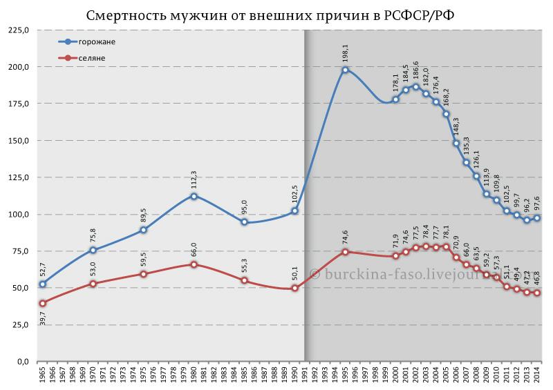 Смертность-мужчин-от-внешних-причин-в-РСФСР
