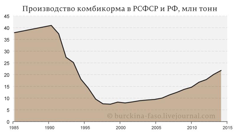 Производство-комбикорма-в-РСФСР-и-РФ,-млн-тонн