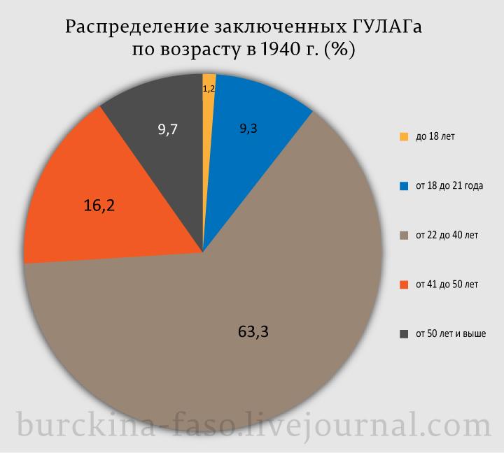 Распределение-заключенных-ГУЛАГа