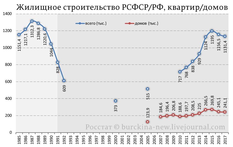 Жилищное-строительство-РСФСР-РФ,-квартир-домов