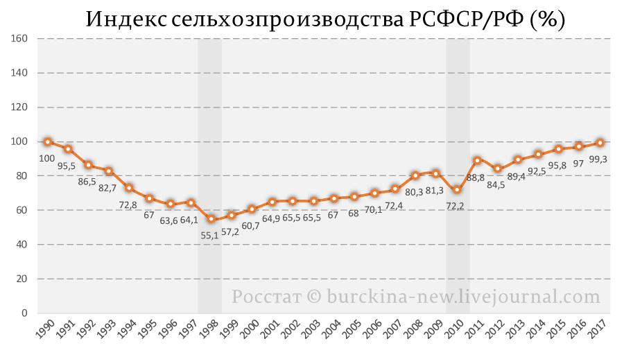 Индекс-сельхозпроизводства-РСФСР-РФ-(%)