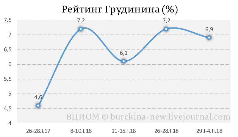 Рейтинг-Грудинина-(%)