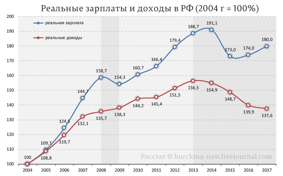 Индекс-реальных-доходов-и-заработной-платы-(2004--100%)