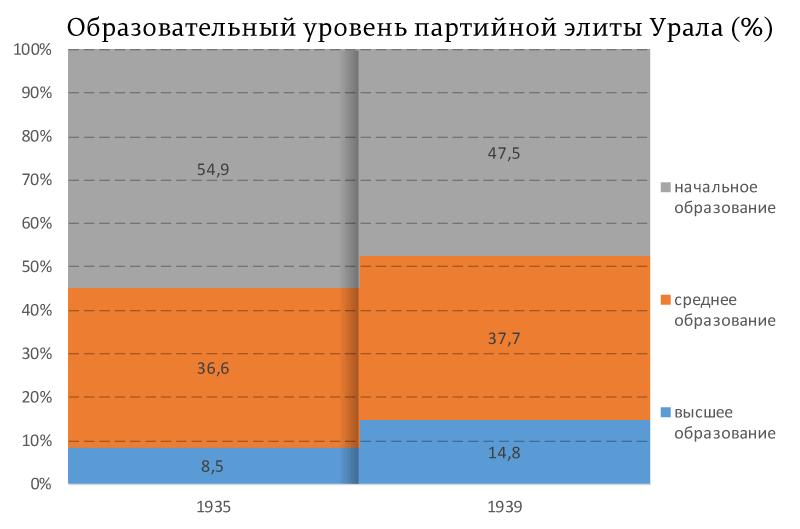 Образовательный-уровень-партийной-элиты-Урала-(%)