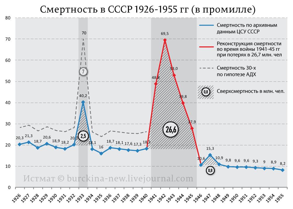 Смертность-в-СССР-1926-1955-гг-(промилле)_01