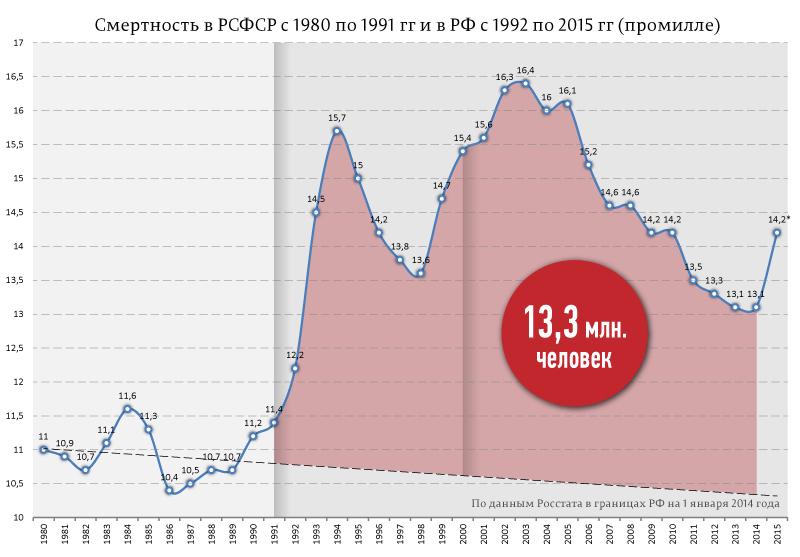 смертность населения при Ельцине-путине