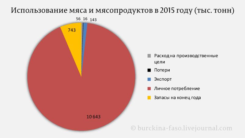 Использование-мяса-и-мясопродуктов-в-2015-году-(тыс.-тонн)