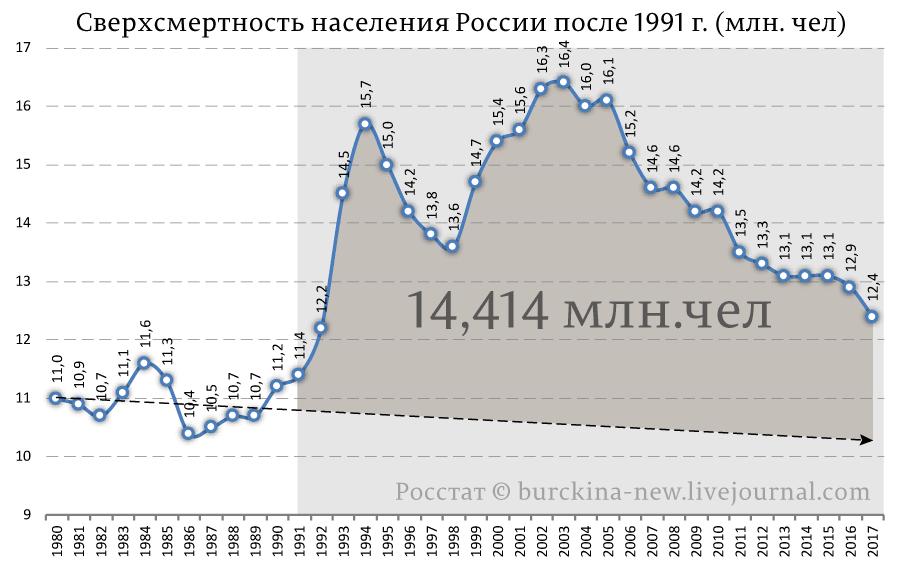 Сверхсмертность-в-реальных-показателях-1990-2017