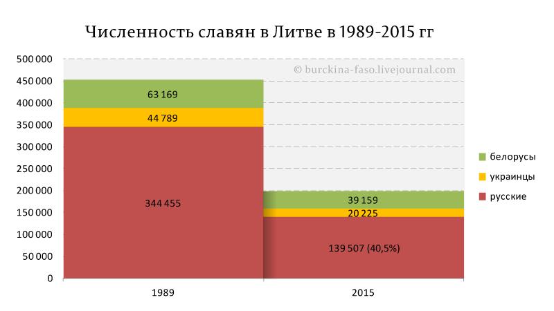 Численность-славян-в-Литве-в-1989-2015-гг