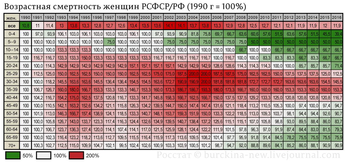 Возрастная-смертность-женщин-РСФСР-РФ-(1990-г