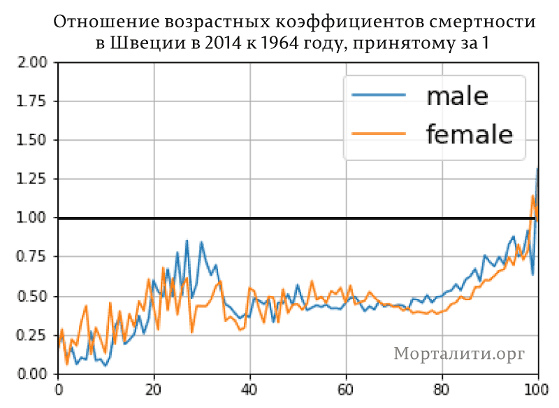 Отношение-возрастных-коэффициентов-смертности-1964-2014-Швеция
