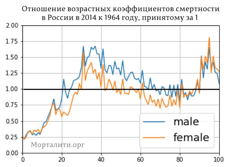 Отношение-возрастных-коэффициентов-смертности-1964-2014-Россия