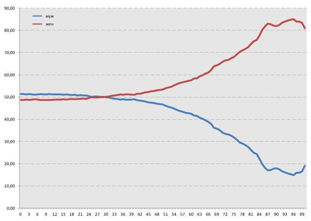 соотношение числа мужчин и женщин 2010