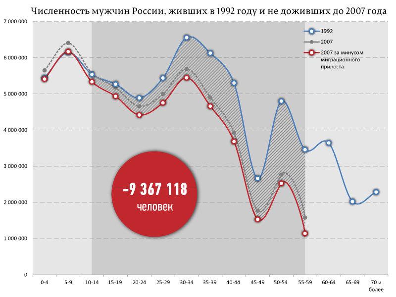 перепись 2002-2010_01