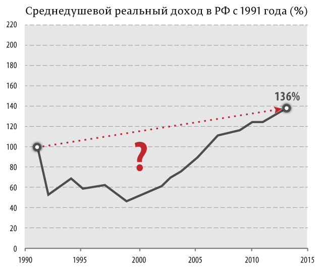 Cреднедушевой-реальный-доход-в-РФ-с-1991-года